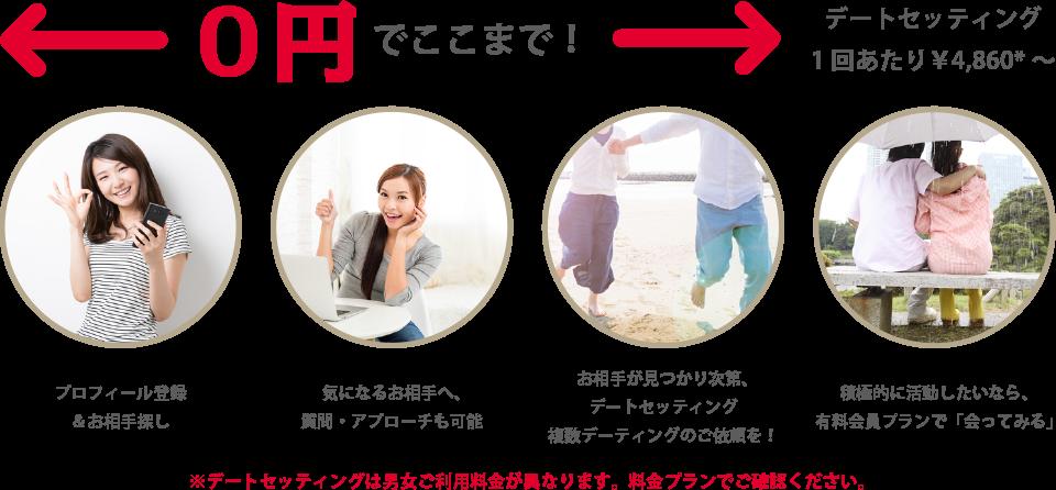 無料、ゼロ円でここまで!デートセッティング1回あたり¥4,860*~